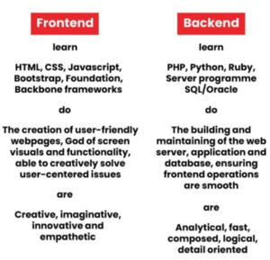 Tech Stack For Your Project